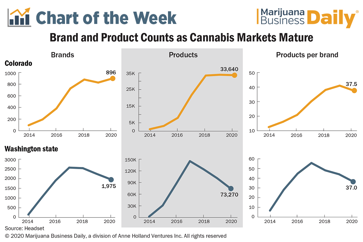 Marijuana product brands, Recreational cannabis brand and product expansion slow in US markets