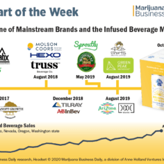 Timeline showing mainstream brands entering the infused beverage market