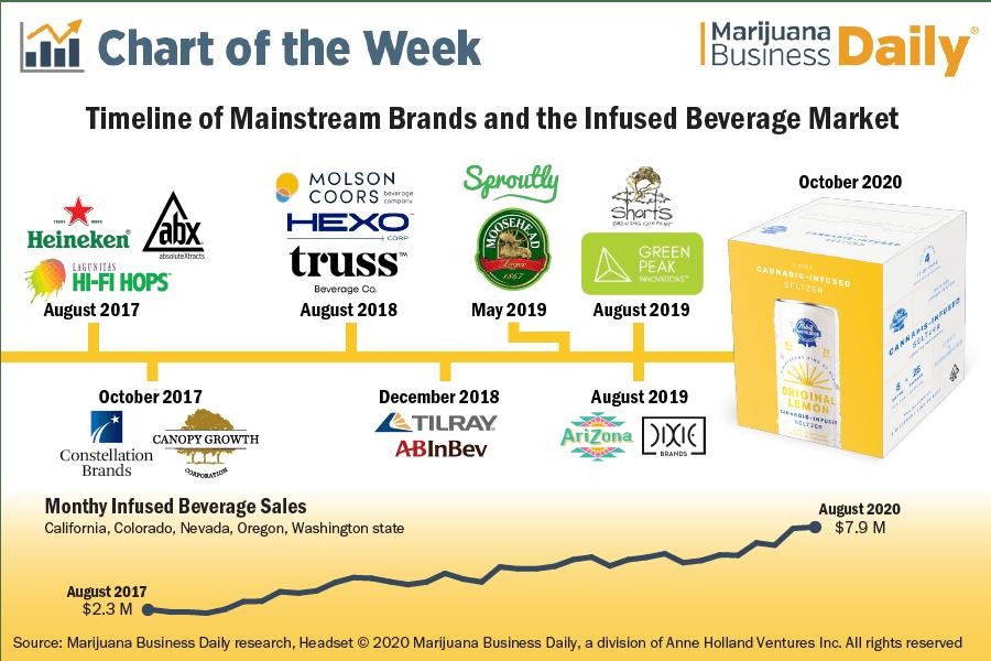 Timeline showing mainstream brands entering the infused beverage market
