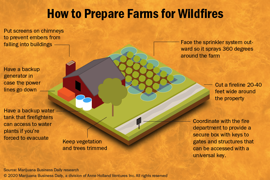 How to prepare your farm for wildfires