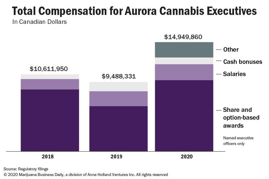 , Aurora Cannabis execs saw raises, bonuses despite multibillion-dollar loss