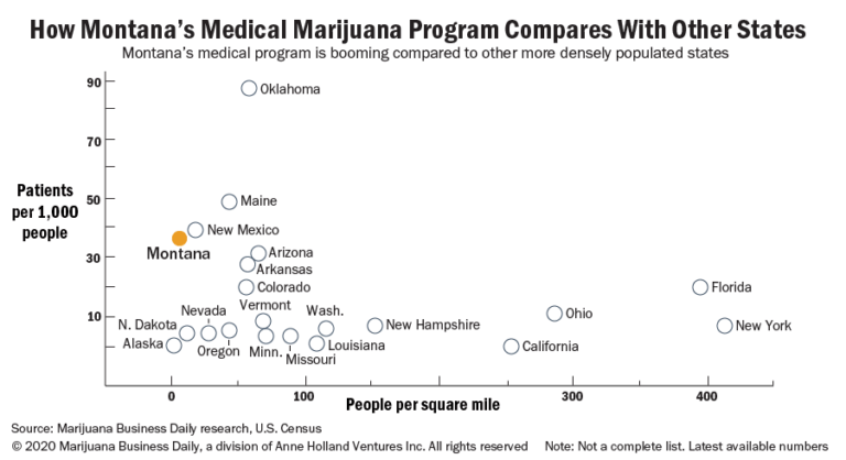 Chart showing Montana's medical marijuana programs compared with other states