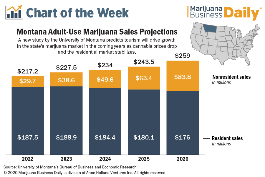 Montana adult use projections