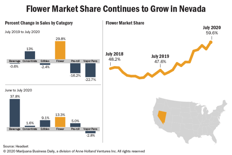 Chart showing flower market share continuing to grow in Nevada