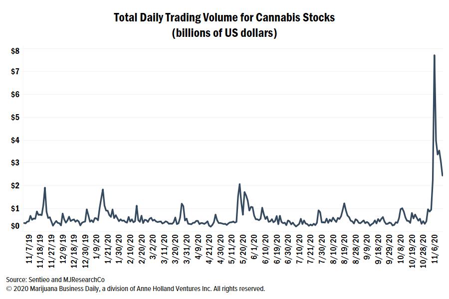 marijuana stocks, Post-election marijuana stock price moves show benefit of public liquidity