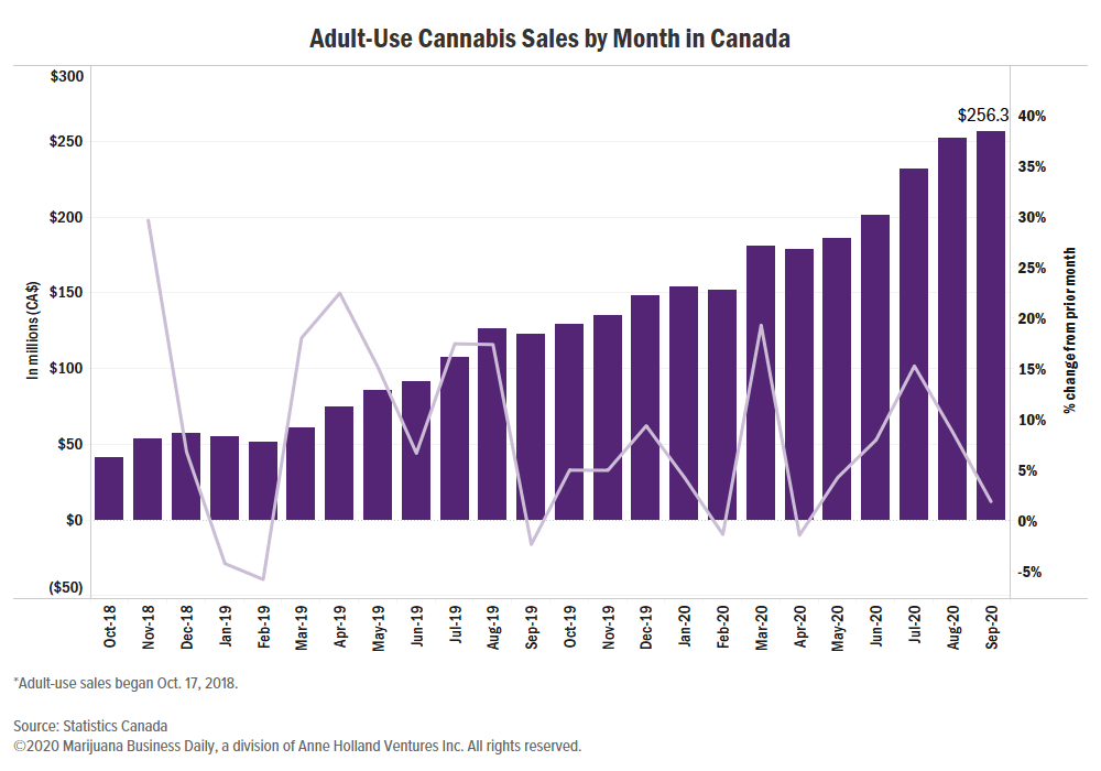 Canadian cannabis sales data, Canadian legal marijuana sales exceed CA$256 million in September