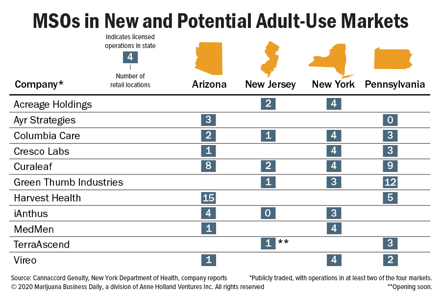 Chart showing MSOs in new and potential adult-use markets