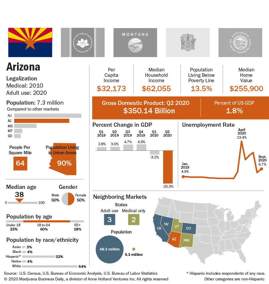 Chart showing Arizona key indicators