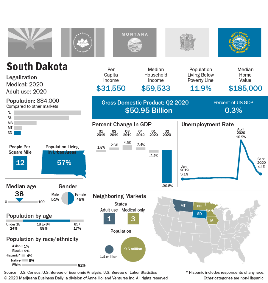 A chart showing the key indicators for South Dakota