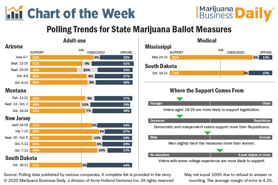 chart showing polling for state marijuana ballot measures