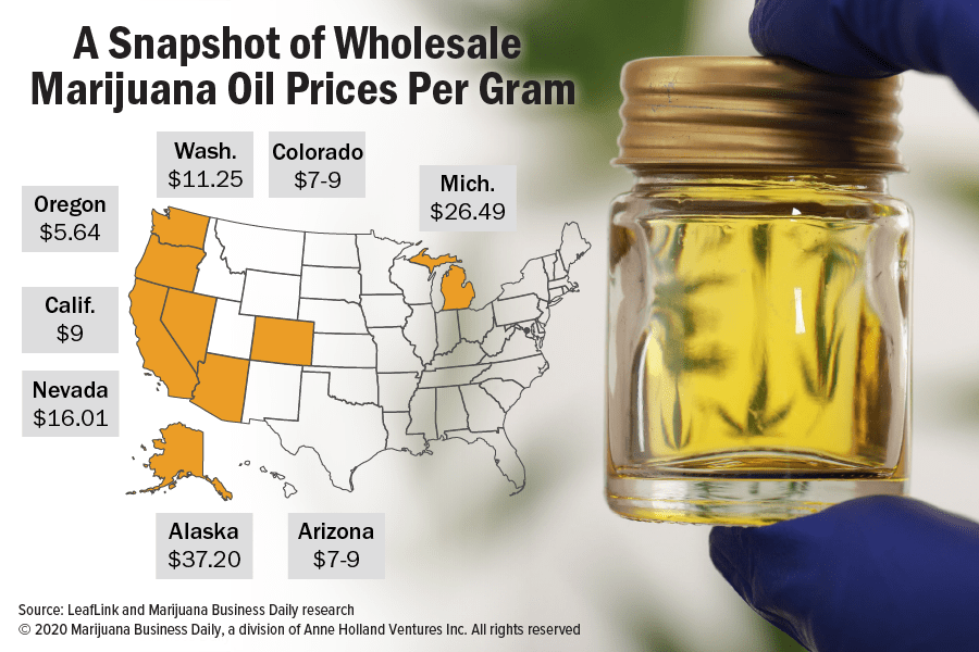 Chart showing a snapshot of wholesale marijuana oil prices per gram