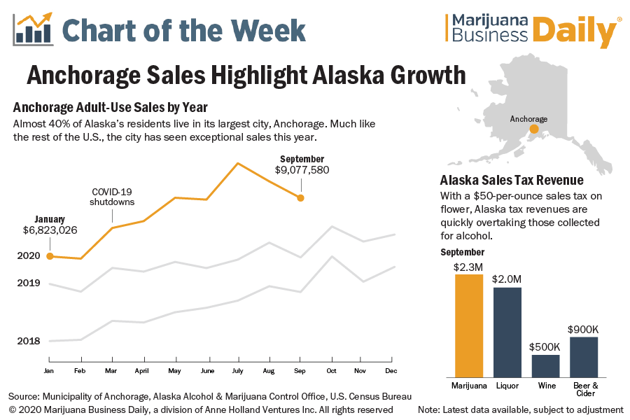 Chart showing the growth of adult-use marijuana sales in Anchorage, Alaksa.