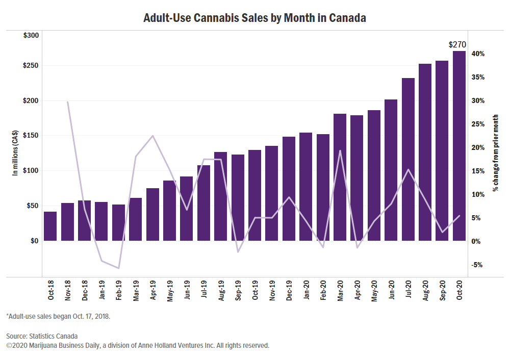 Canadian cannabis sales, Canadian cannabis sales pick up pace to CA$270 million in October
