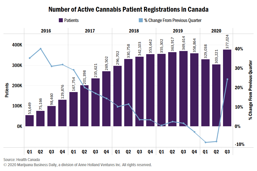 Canada medical cannabis registrations, Medical cannabis registrations surge in Canada amid pandemic
