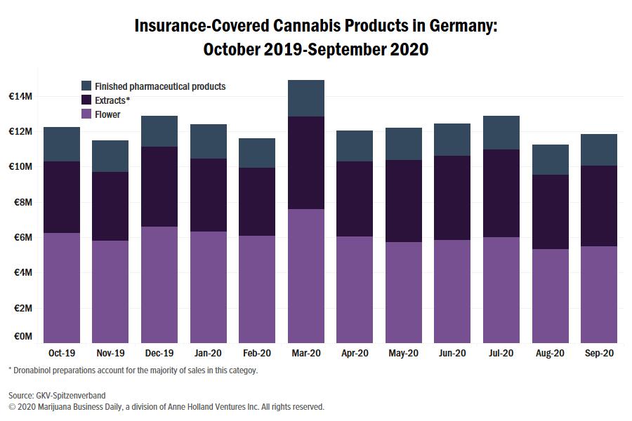 Germany medical cannabis, Insurance-covered medical cannabis reimbursements decline again in Germany