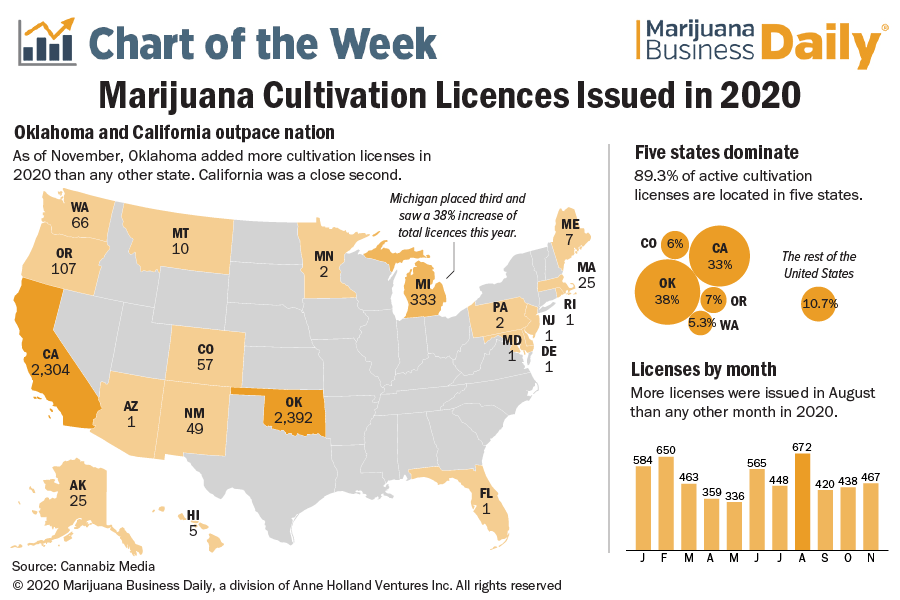 A map and charts showing where new marijuana cultivation licenses were added in 2020.