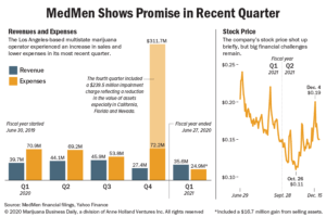 Chart showing revenue, expenses and stock prices for Medmen in 2020