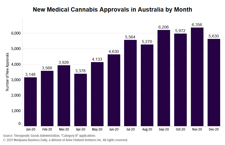 , Australia to 'significantly reduce' regulatory burden for cannabis industry