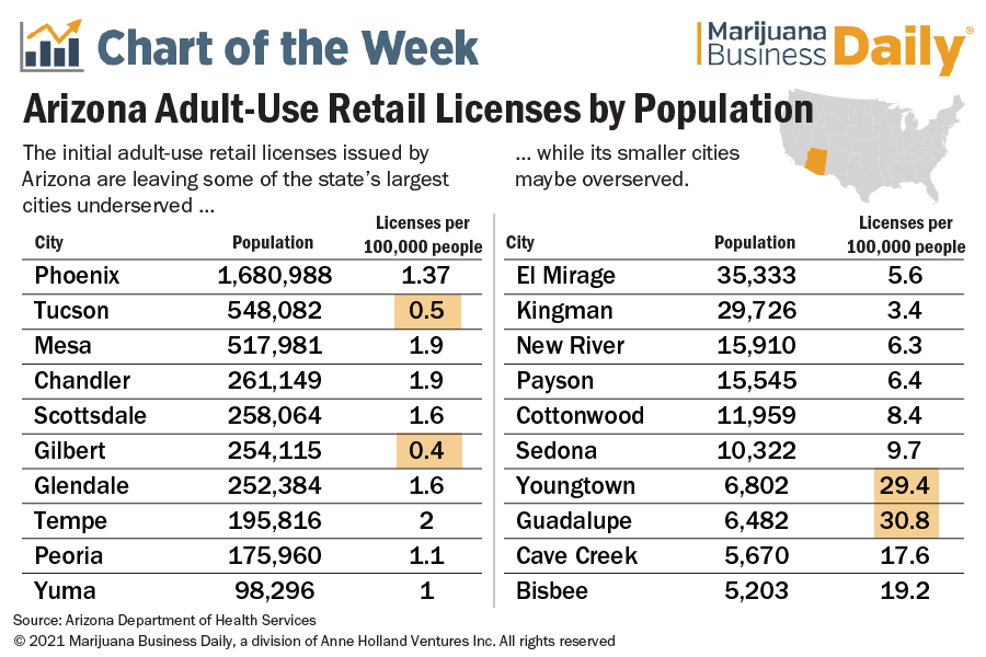 Arizona's initial adult-use marijuana licensing leaves some cities underserved