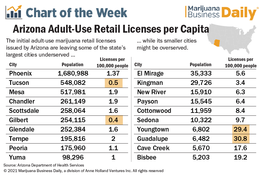 A table showing the distribution of adult-use marijuana licenses in Arizona.
