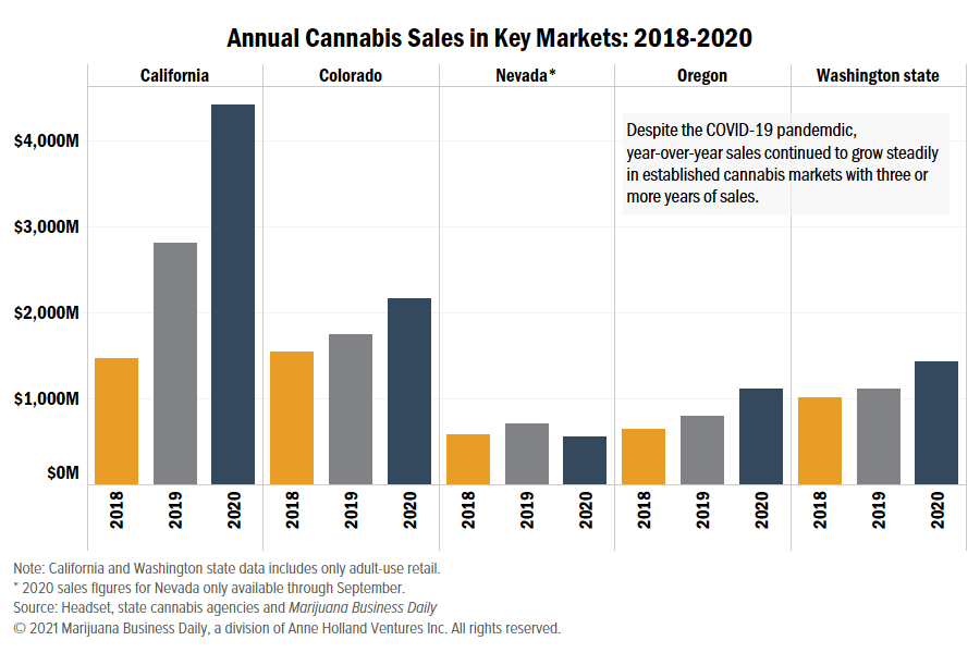 , Cannabis sales records smashed or set in 2020, and insiders expect the gains to continue