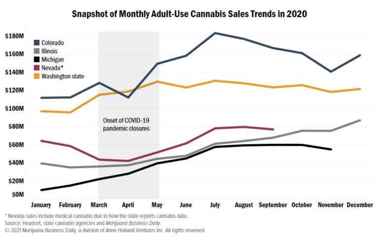 , Los récords de ventas de cannabis rompieron o establecieron en 2020, y los expertos esperan que las ganancias continúen