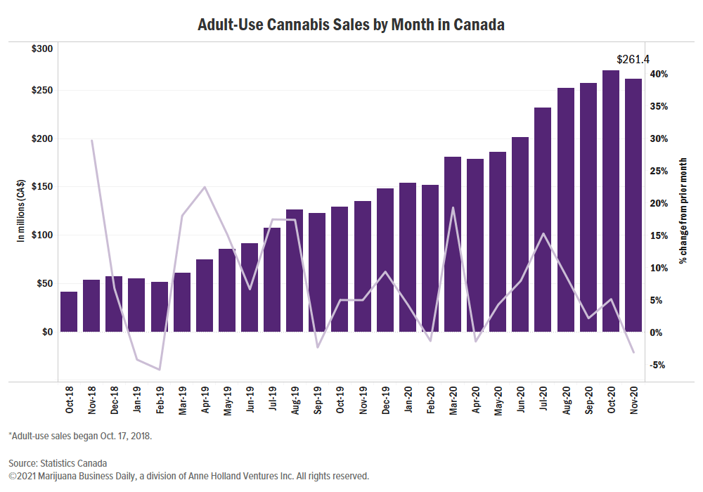 Canada cannabis sales, Canadian cannabis sales slip in most provinces in November