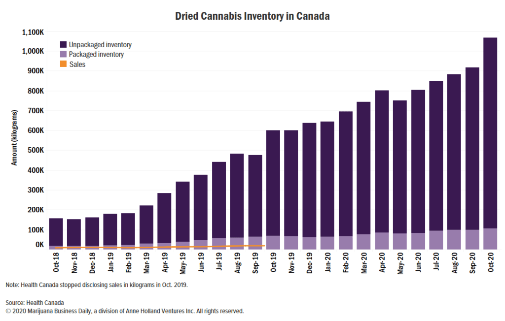 post-image-Canada's 'croptober' surge pushes cannabis inventory over 1 million kilograms