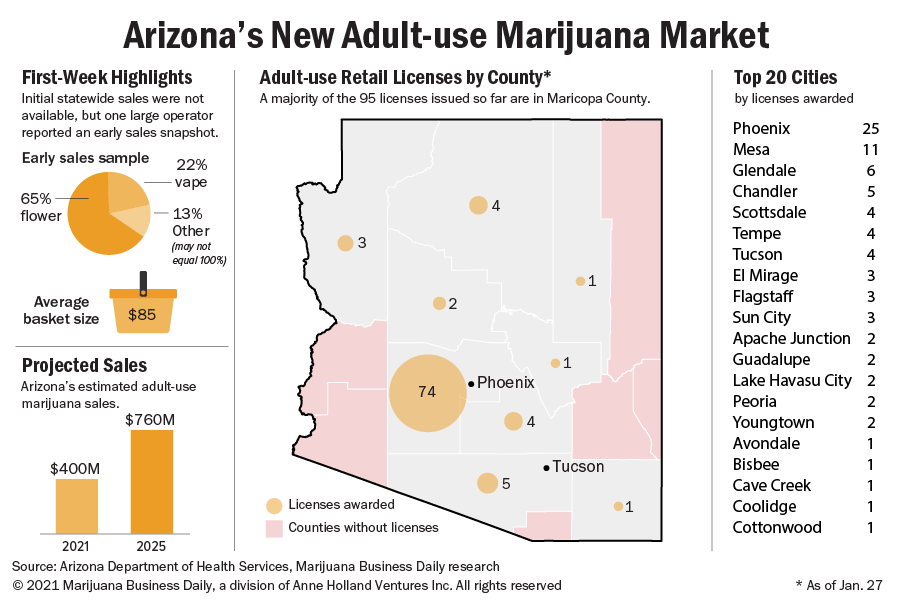 A chart showing a snapshot of the first week of Arizona adult-use marijuana sales with a map of licenses by county.