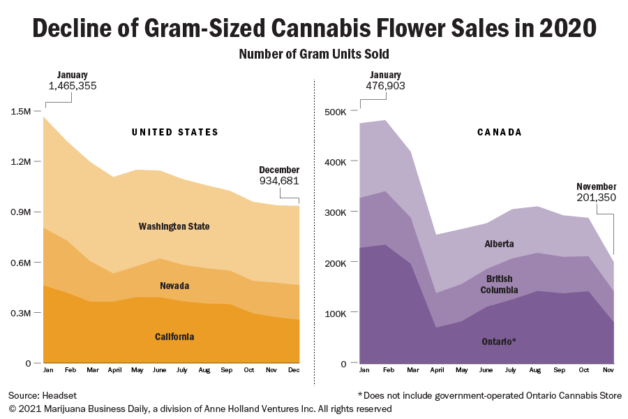 1-gram cannabis flower sales fell in 2020 amid pandemic, but don't write off the small packet