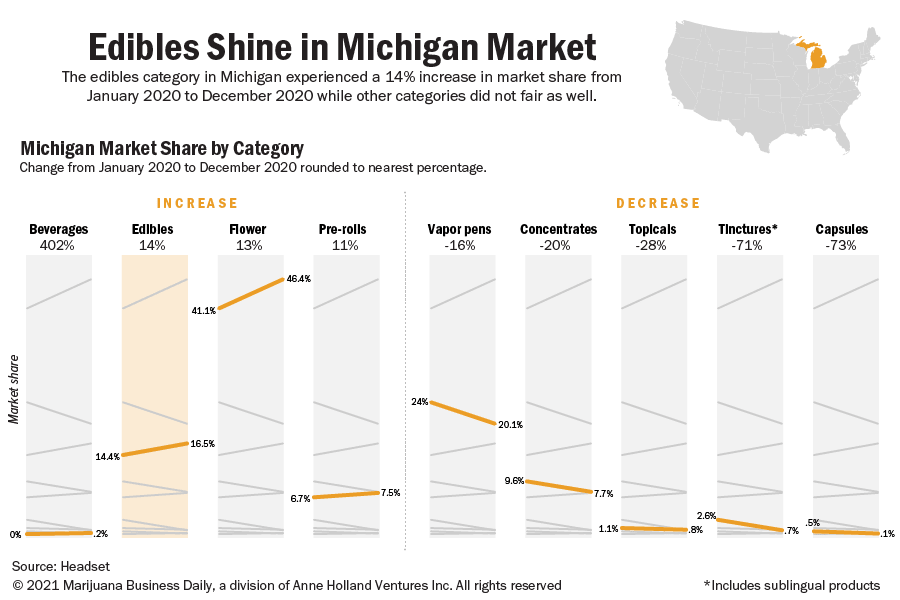 Chart showing the Michigan marijuana market share by category in 2020