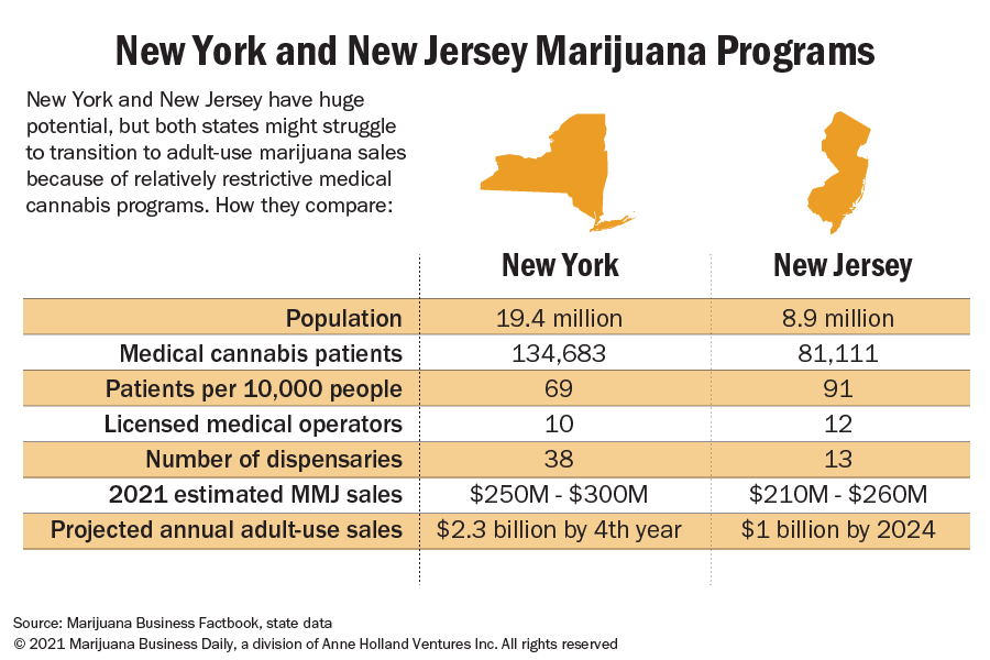 A comparison of New York and New Jersey marijuana programs in the form of a table.