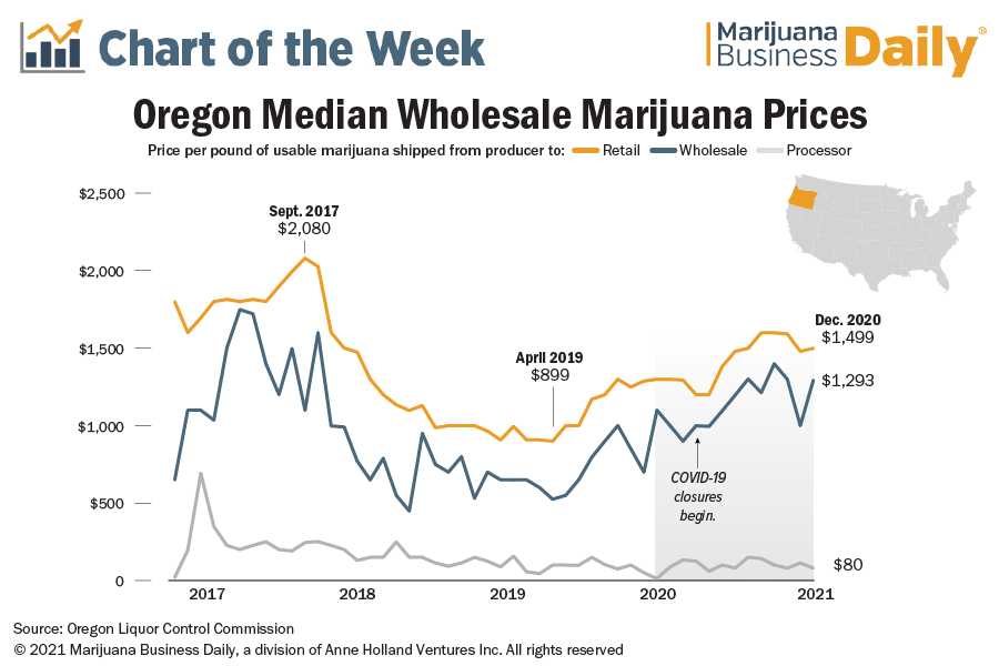 Strong demand drives up Oregon's wholesale cannabis prices in 2020