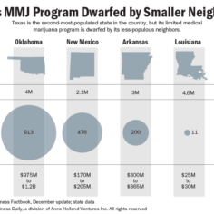 Chart showing how Texas MMJ is dwarfed by its less-populous neighbors