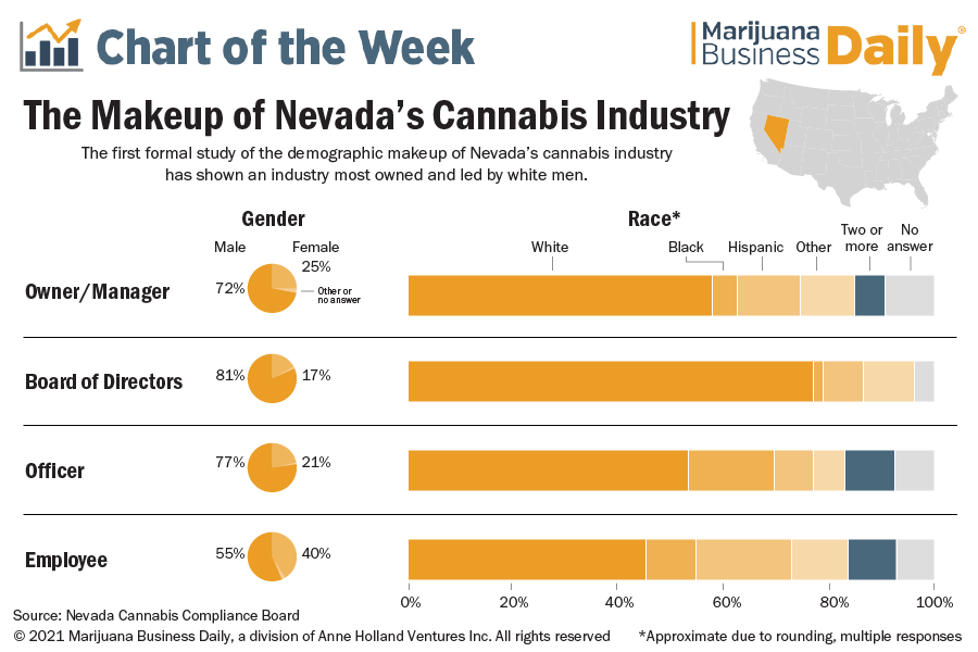 Chart showing the demographic breakdown of the Nevada cannabis industry for 2021.