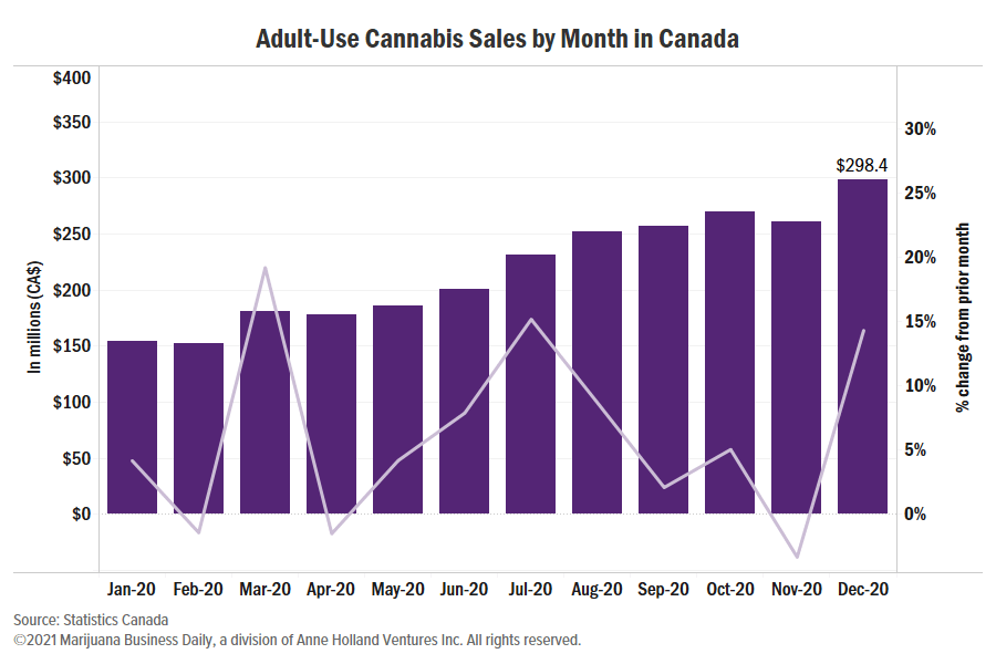 Canadian cannabis sales, Canada tallies CA$2.6B in cannabis sales for 2020, up 120% over 2019