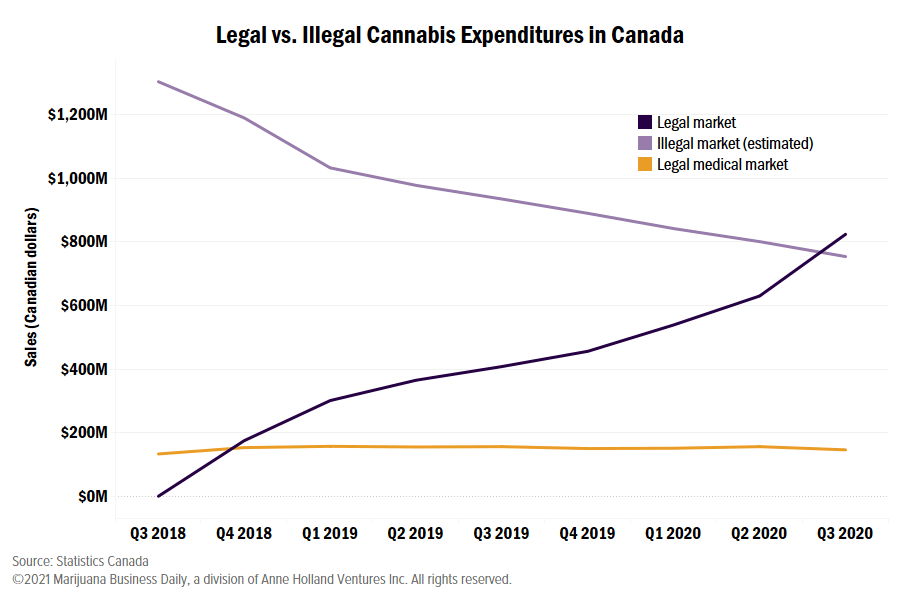 Canadian cannabis sales, Legal recreational cannabis sales in Canada outstrip illicit spending for first time