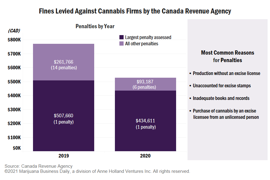Canada Revenue Agency cannabis fines, Canada Revenue Agency has fined cannabis firms CA$1.3 million since adult-use market launch