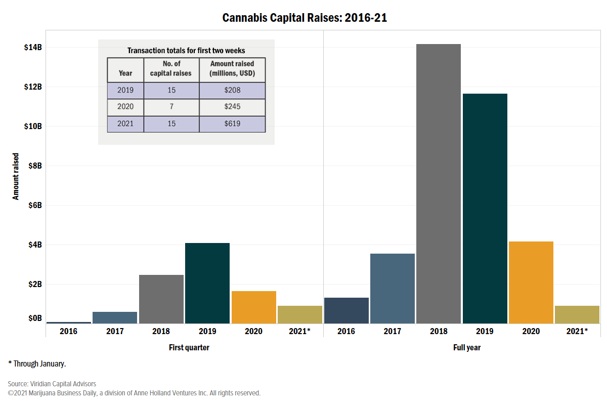 bar chart showing capital raises in the cannabis industry for 2016 through 2021