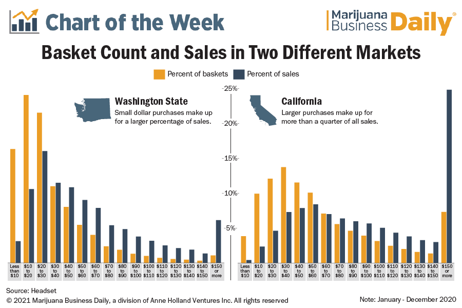 Chart showing a comparison of basket count percentages compared to sales for California and Washington State.