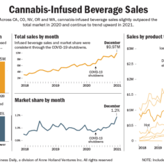 Charts showing the growth of the cannabis-infused beverage market.