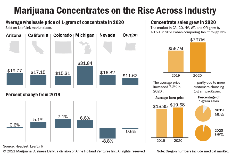Charts showing the rise of marijuana concentrates in 2020.