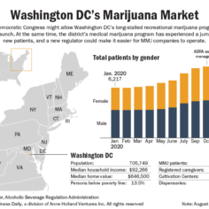 Chart showing the growth in number of patients in the DC medical marijuana market.