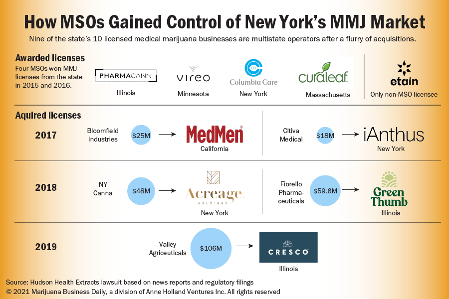 An illustration showing how MSOs gained control of New York's medical cannabis market