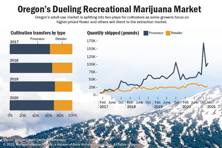 Chart showing how Oregon's recreational cultivation is driven by two types of sales; processor and retailer.