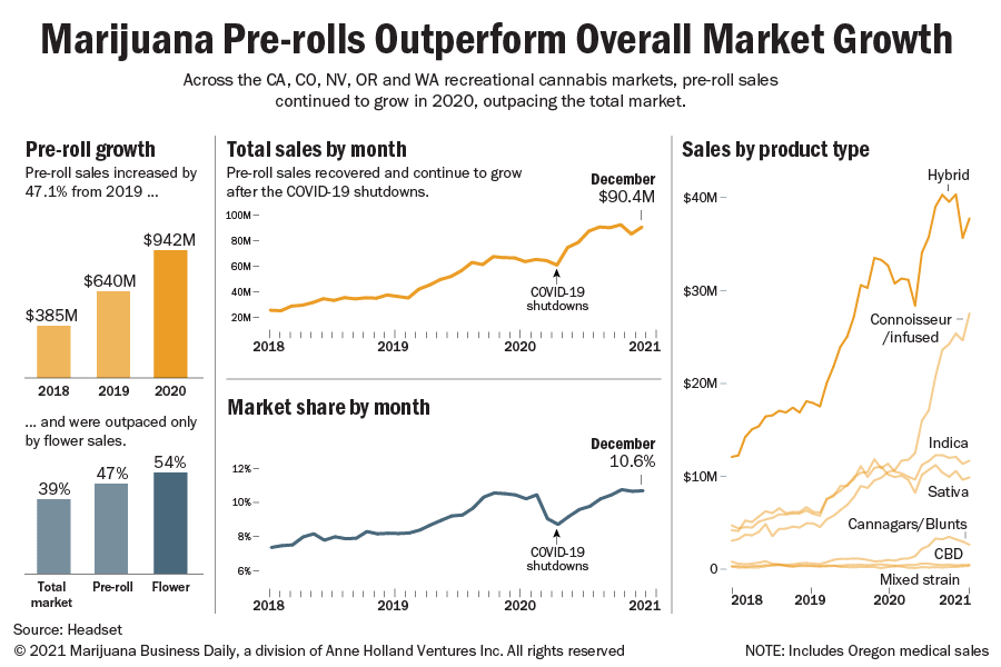 Charts showing the growth in recreational pre-roll sales in California, Colorado, Oregon and Washington state.