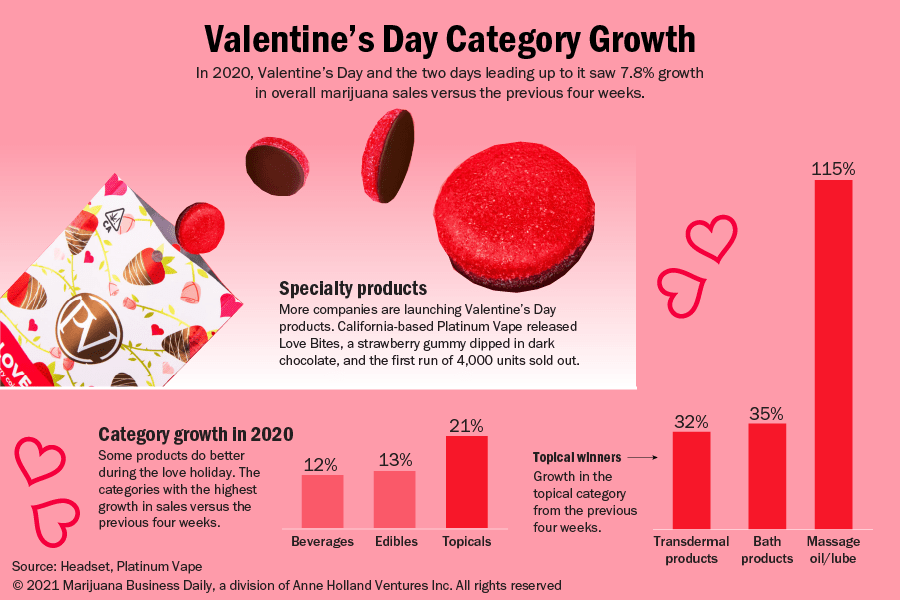 A chart showing the growth in marijuana categories during Valentine's Day.