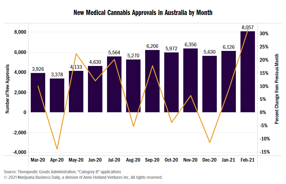 Australia cannabis sales, Australian cannabis sales to surpass $150 million in 2021