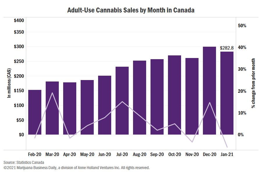, Ontario, Alberta lead Canadian cannabis sales drop in January