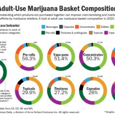 Charts showing consumer buying habits for adult-use marijuana.